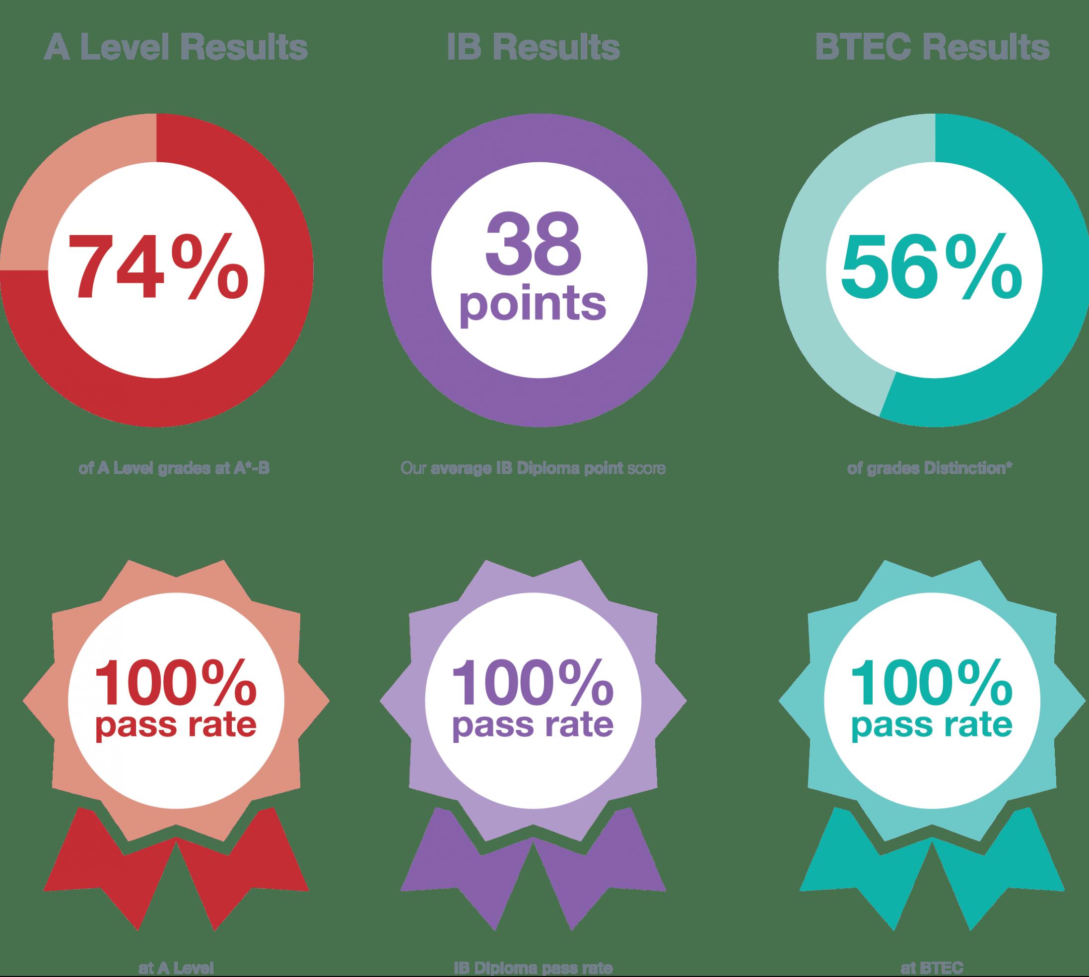 Results 2020 Infogra